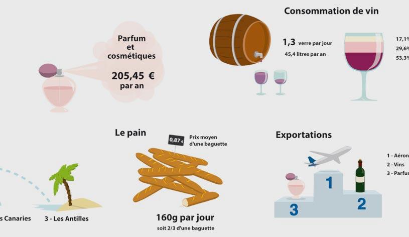 Les Français en quelques chiffres